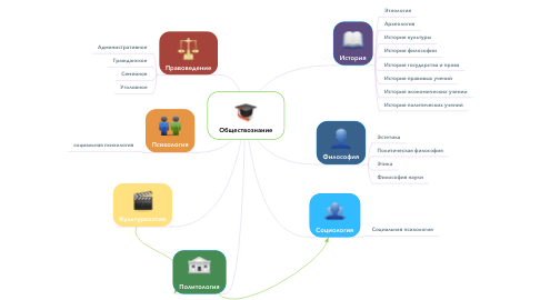 Mind Map: Обществознание
