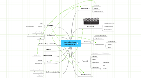 Mind Map: Virtueel trefpunt mediawijzer.net