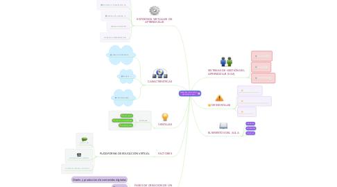Mind Map: AMBIENTES VIRTUALES DE APRENDIZAJE (AVA)