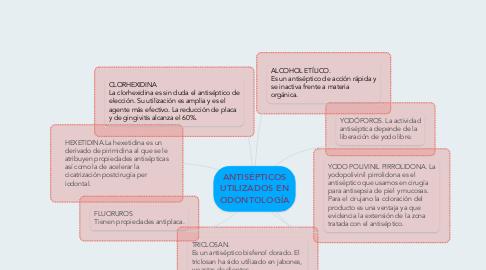 Mind Map: ANTISÉPTICOS UTILIZADOS EN ODONTOLOGÍA