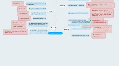 Mind Map: Metanleg hæfniviðmið 7.bekkur