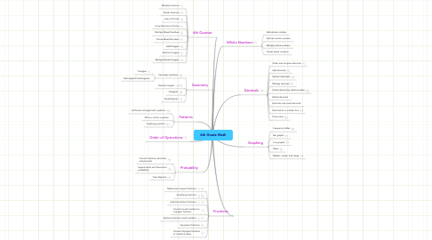Mind Map: 6th Grade Math