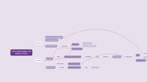 Mind Map: ÉTICA PROFISSIONAL EM  SERVIÇO SOCIAL