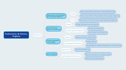 Mind Map: Fundamentos de Química  Orgânica