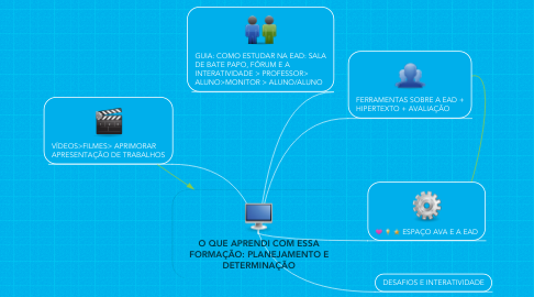 Mind Map: O QUE APRENDI COM ESSA FORMAÇÃO: PLANEJAMENTO E DETERMINAÇÃO