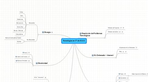 Mind Map: Tecnologías en 3º de E.S.O.