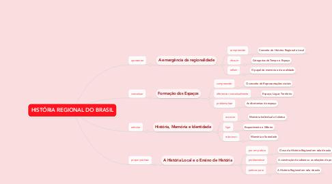Mind Map: HISTÓRIA REGIONAL DO BRASIL