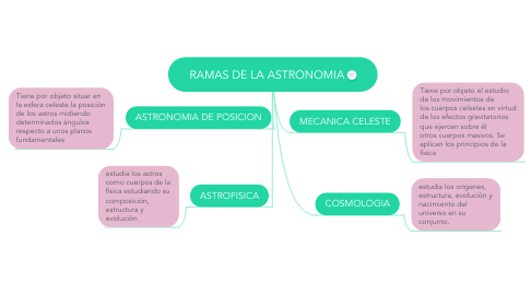 Mind Map: RAMAS DE LA ASTRONOMIA