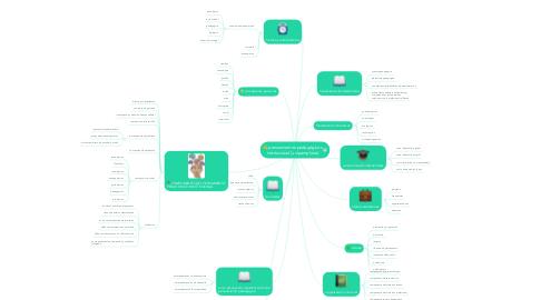 Mind Map: pensamientos pedagógicos institucional (unipamplona)