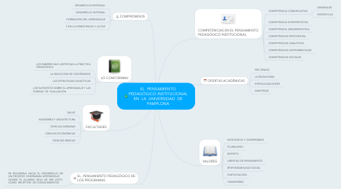 Mind Map: EL PENSAMIENTO PEDAGÓGICO INSTITUCIONAL EN LA UNIVERSIDAD DE PAMPLONA