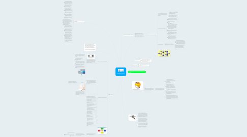 Mind Map: Una Mirada a la Evolución Histórica de la Estrategia Organizacional
