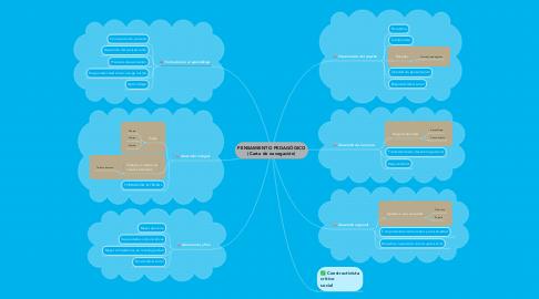 Mind Map: PENSAMIENTO PEDAGÓGICO (Carta de navegación)