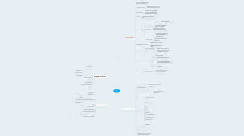 Mind Map: CRIME
