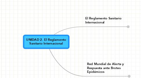 Mind Map: UNIDAD 2. El ReglamentoSanitario Internacional