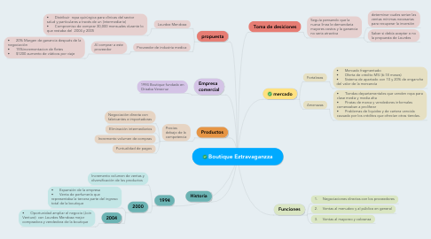 Mind Map: Boutique Eztravaganzza