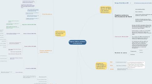 Mind Map: Régimen Político en México contemporáneo