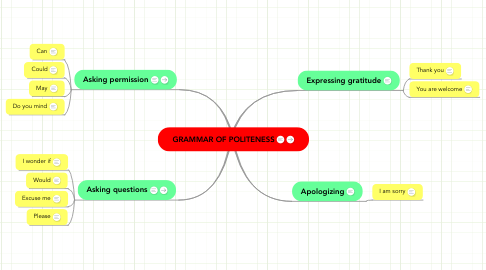 Mind Map: GRAMMAR OF POLITENESS