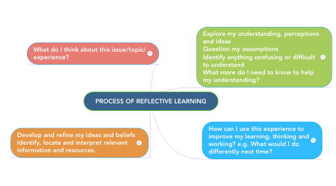 Mind Map: PROCESS OF REFLECTIVE LEARNING