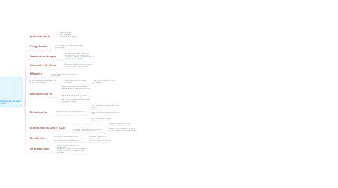 Mind Map: AGUA PARA USO FARMACEUTICO