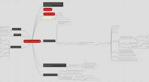 Mind Map: Unidad l:conceptos basicos