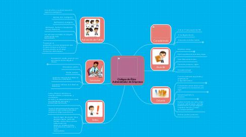 Mind Map: Códigos de Ética   Administrador de Empresas