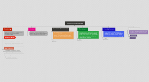 Mind Map: Air Conditioning System