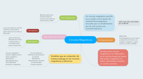 Mind Map: Circuitos Magneticos