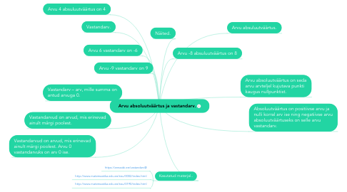 Mind Map: Arvu absoluutväärtus ja vastandarv.
