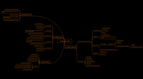 Mind Map: Livelihoods in WC