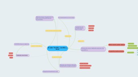 Mind Map: El saber filosófico, científico y otros.