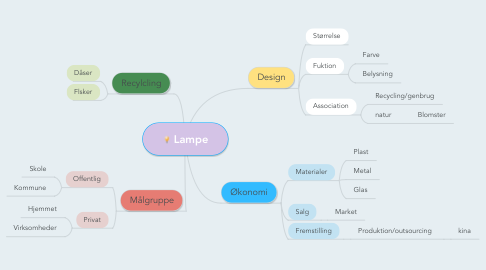 Mind Map: Lampe