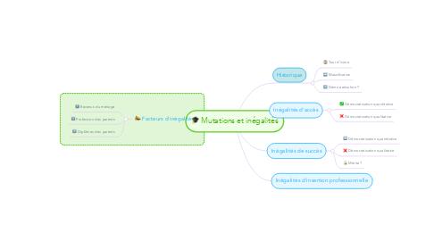Mind Map: Mutations et inégalités