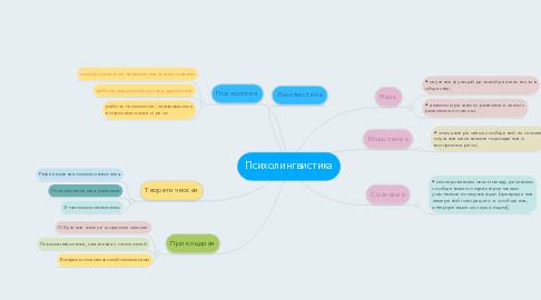 Mind Map: Психолингвистика