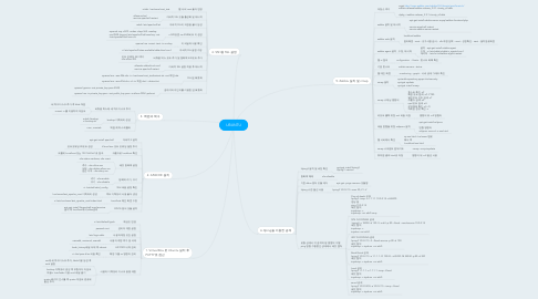 Mind Map: UBUNTU