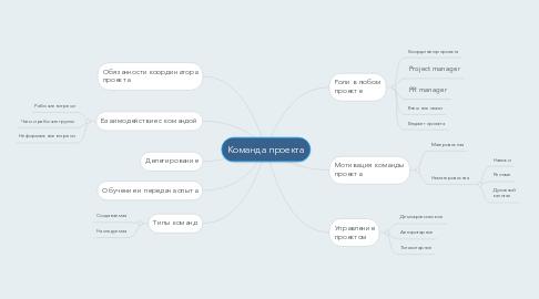 Mind Map: Команда проекта