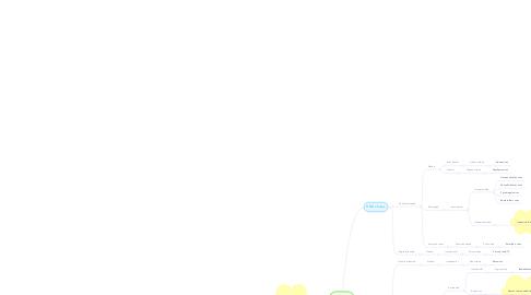 Mind Map: VIRUSES