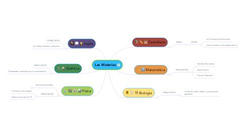 Mind Map: Las Materias