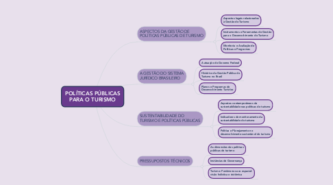 Mind Map: POLÍTICAS PÚBLICAS PARA O TURISMO