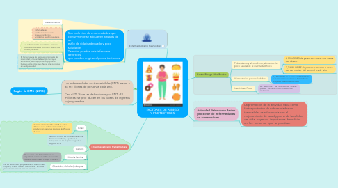 Mind Map: FACTORES DE RIESGO Y PROTECTORES