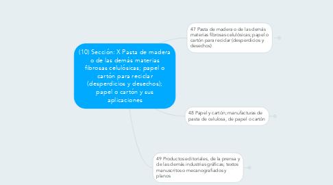 Mind Map: (10) Sección: X Pasta de madera o de las demás materias fibrosas celulósicas; papel o cartón para reciclar (desperdicios y desechos); papel o cartón y sus aplicaciones