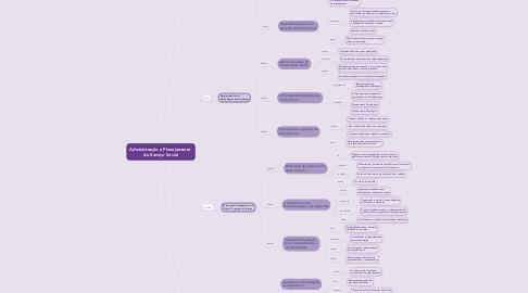 Mind Map: Administração e Planejamento  do Serviço Social