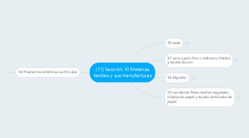 Mind Map: (11) Sección: XI Materias textiles y sus manufacturas