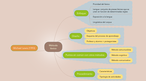 Mind Map: Método léxico