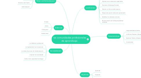 Mind Map: las comunidades profesionales de aprendizaje.