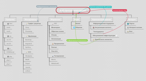 Mind Map: Веб-программирование