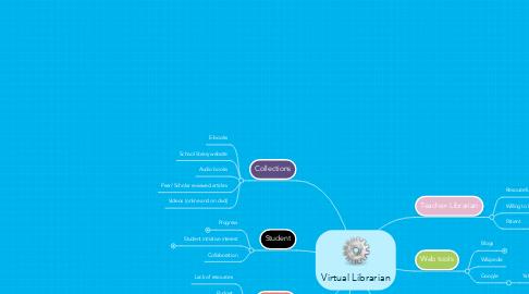 Mind Map: Virtual Librarian