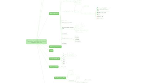 Mind Map: PFC