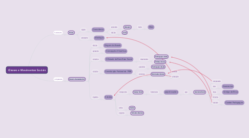 Mind Map: Classes e Movimentos Sociais