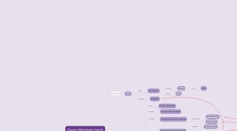 Mind Map: Classes e Movimentos Sociais