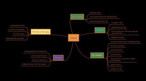 Mind Map: Jesus